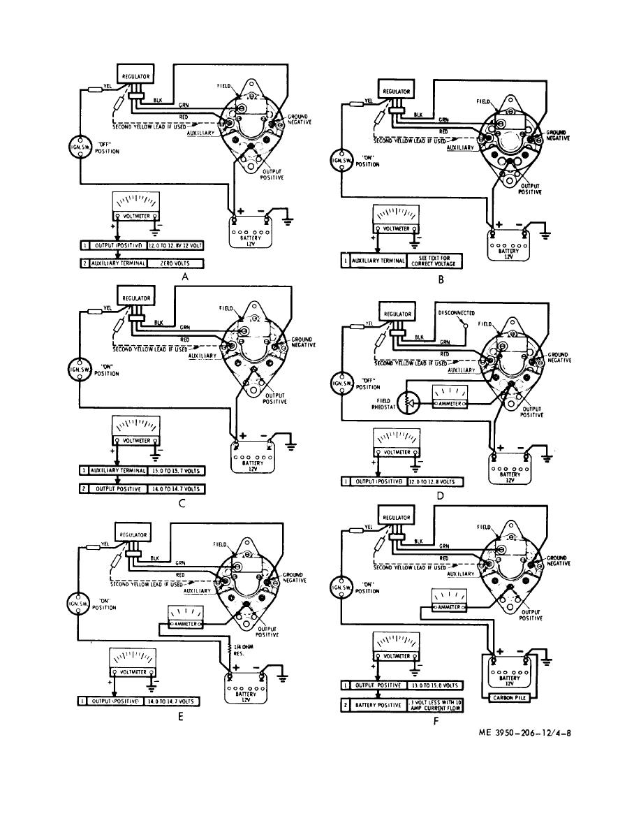 Figure 4-8  Alternator test circuits, on equipment testing