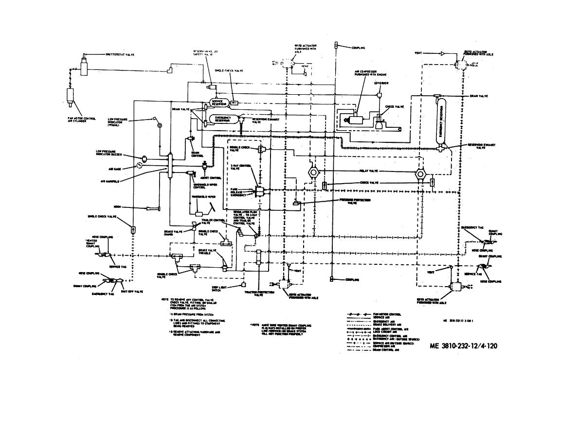 Air Brake System Diagram http://constructioncranes.tpub.com/TM-5-3810-232-12/TM-5-3810-232-120277.htm