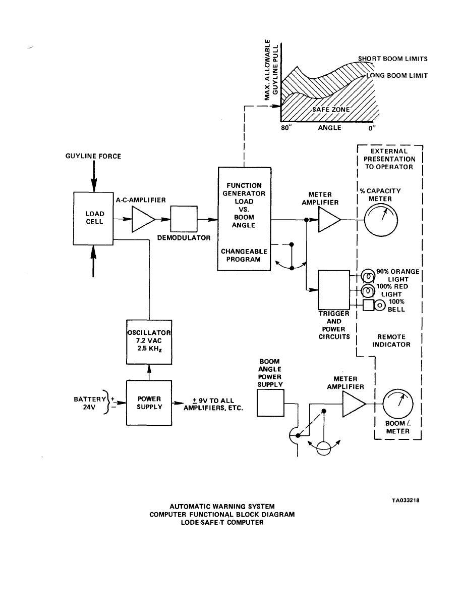 TM 5-3810-295-34. Figure 8-2.